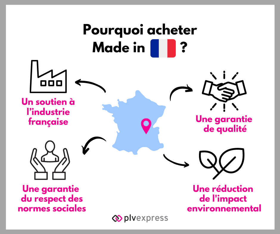 Pourquoi acheter Made In France ?